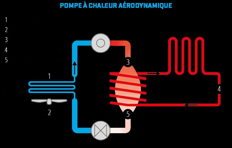 principe d'une installation de pompe à chaleur par planète énergies