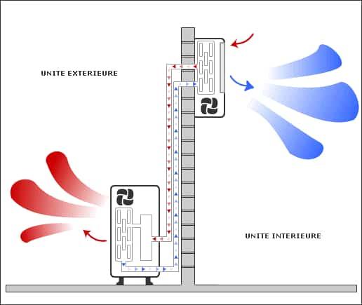 principe pompe a chaleur air air